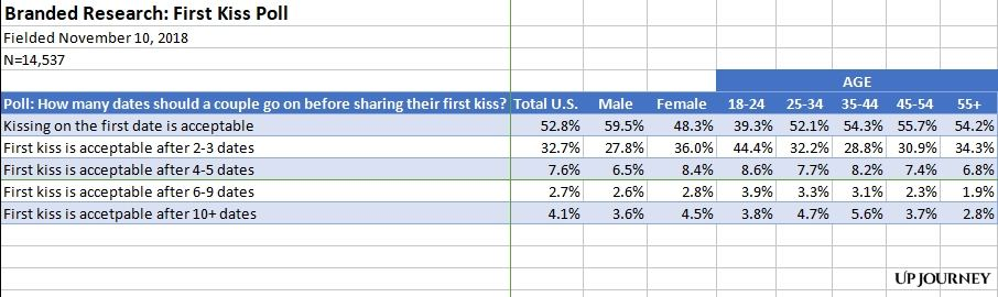 Poll Result First Kiss Article