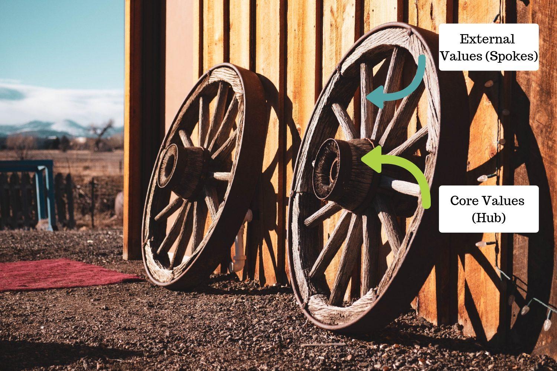 Two Cart Wheels