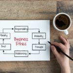 """What Is """"Business Ethics"""" and Why Is It Important?"""