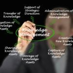 What Is Knowledge Management and Why Is It Important