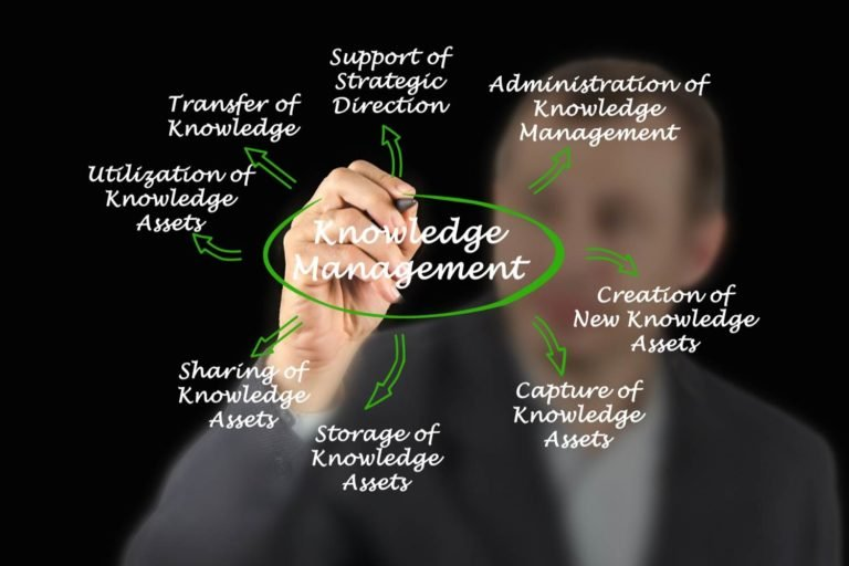 What Is Knowledge Management and Why Is It Important?